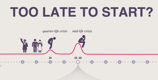 it is never too late to start anything